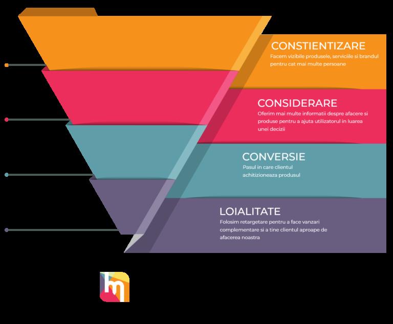 Strategii de promovare online – Cum sa implementezi corect un funnel - Palnie de vanzari